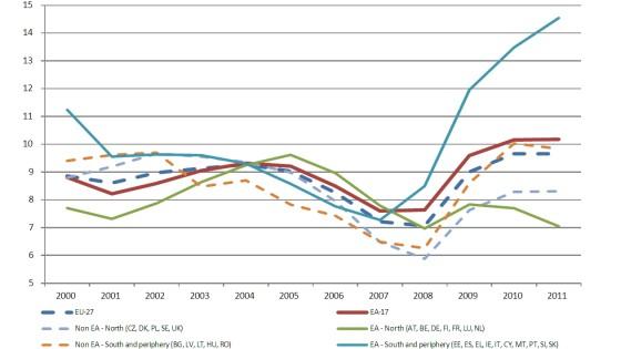 vergleich-arbeitslosigkeit-eu-deutschland-suedstaaten-spanien-peripherie