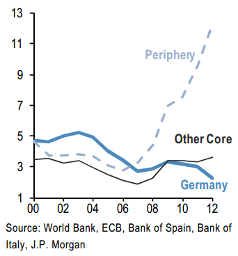Non-performing loans as percent of total